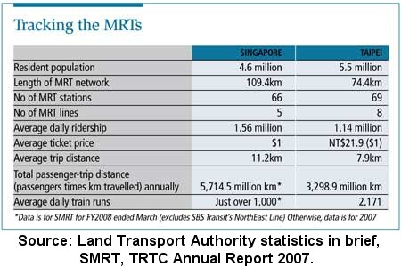 Article: Why Taipei's MRT trumps Singapore's