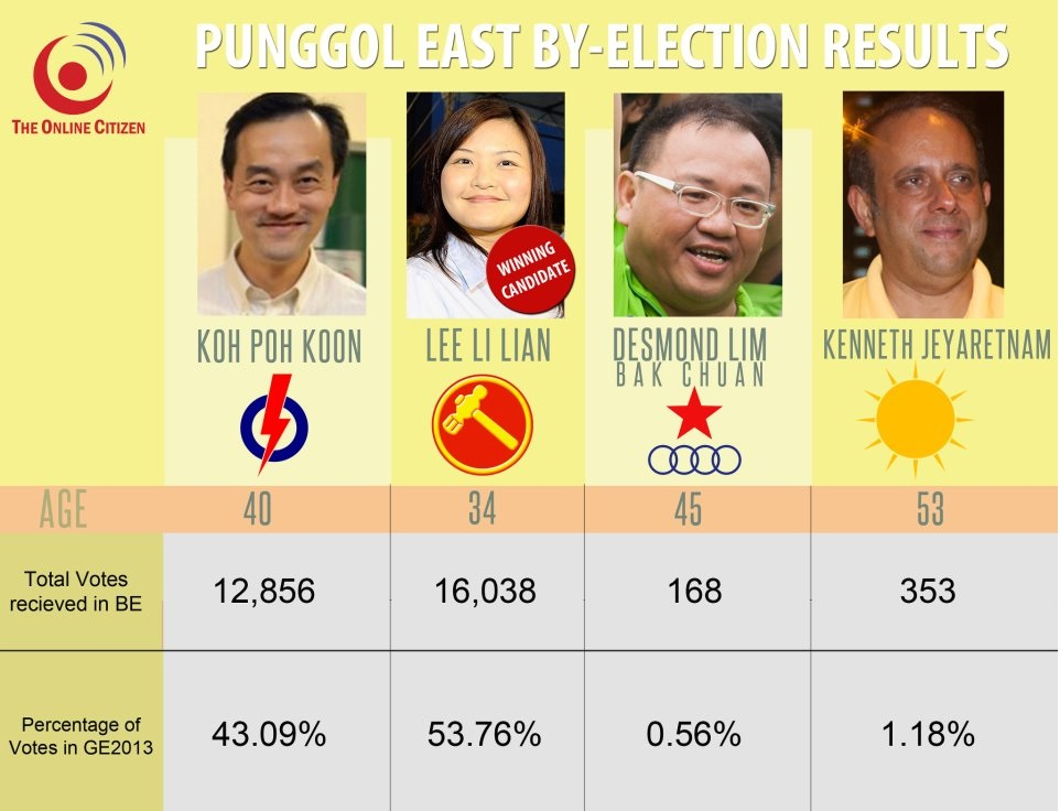 Punggol East By-Eleection Results